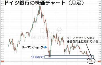 16.7.6ドイツ銀行-株価-サムネイル-min