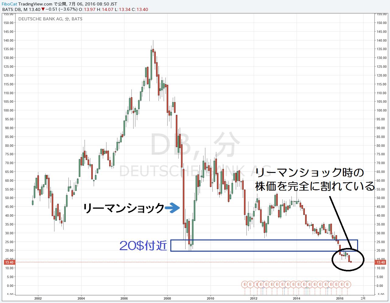 16.7.6ドイツ銀行-株価
