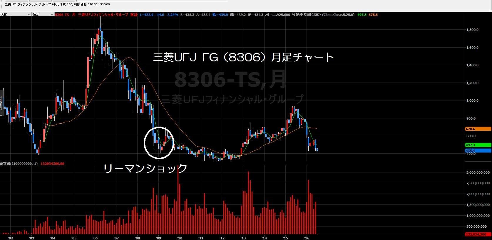 16.7.6三菱UFJ株価-月足-min