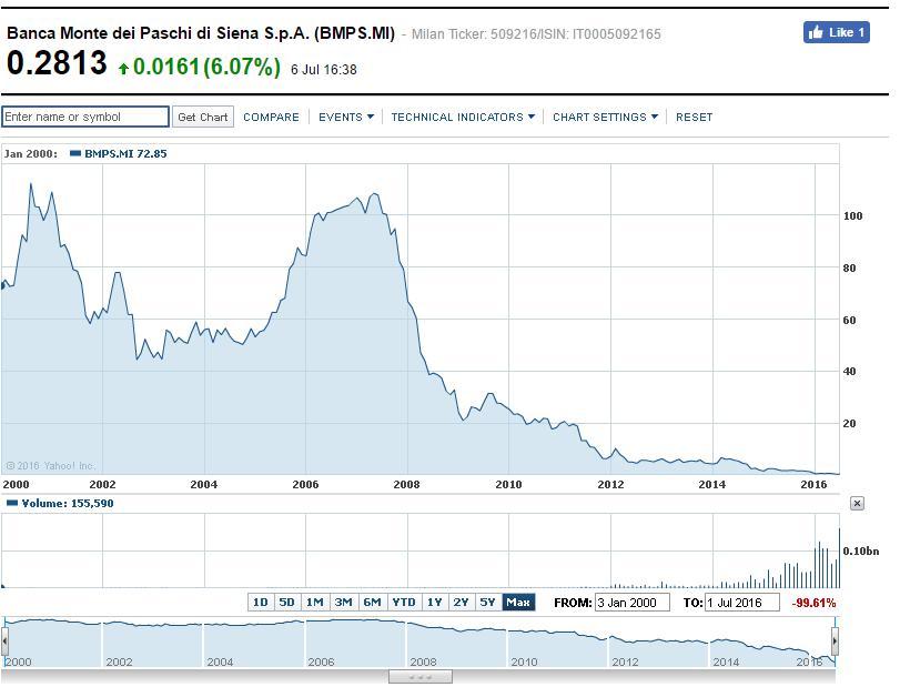16.7.7モンテパスキ株価-2000年以降-min