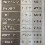 16.7.7世界の銀行株下落-min