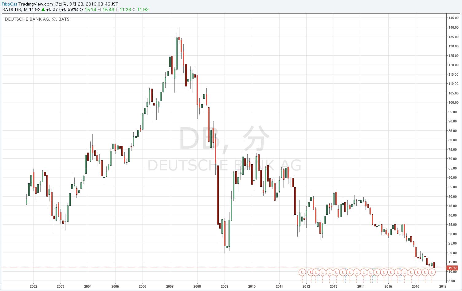 16.9.27ドイツ銀行株価