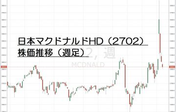 16.8.10日本マクドナルド株価-サムネイル