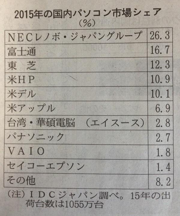 16.8.2-2015年国内PC市場