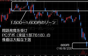16.8.24PCデポ株価-サムネイル-min