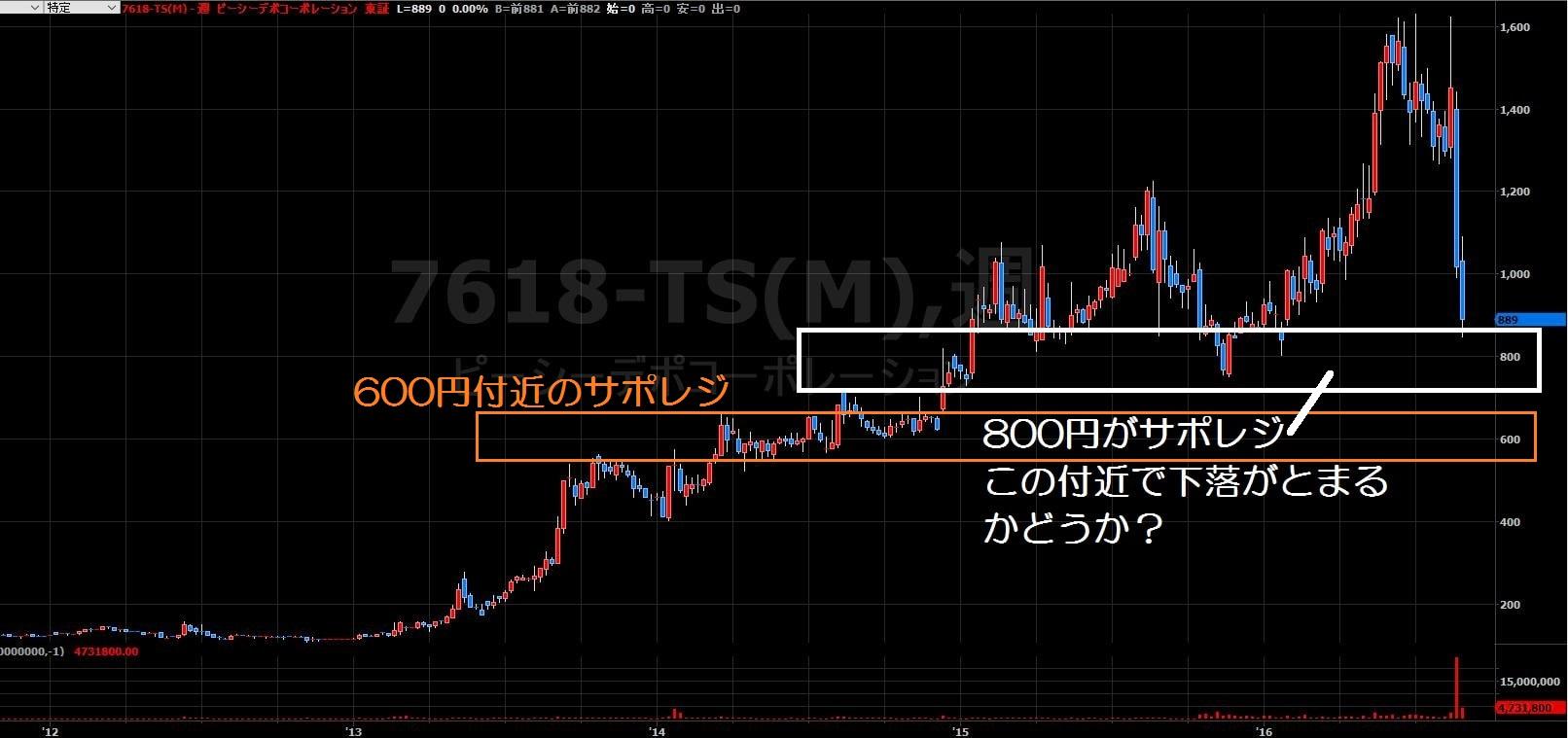 16.8.24PCデポ株価-今後のポイント-min