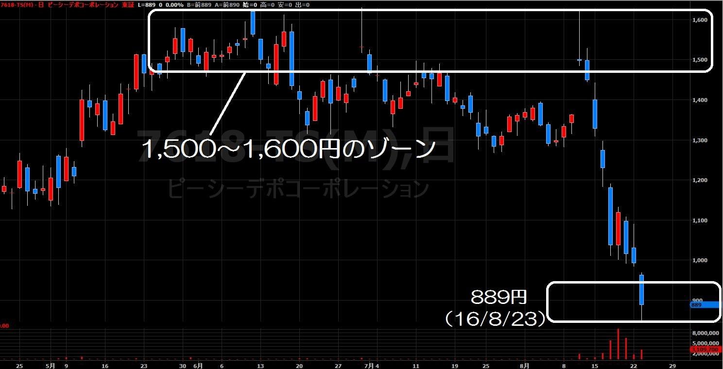 16.8.24PCデポ株価-日足-min