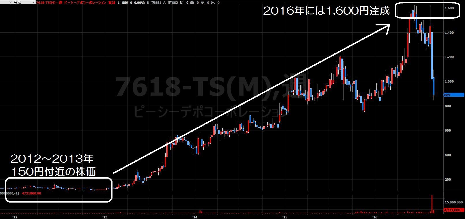 16.8.24PCデポ株価-週足-min