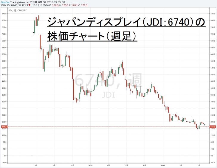 16.8.8JDI株価-サムネイル