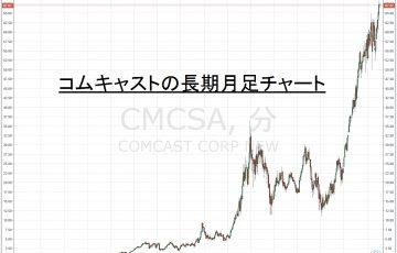 16.8.9コムキャスト株価-サムネイル