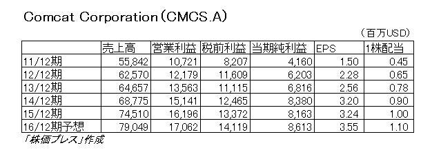 16.8.9コムキャスト業績推移-min