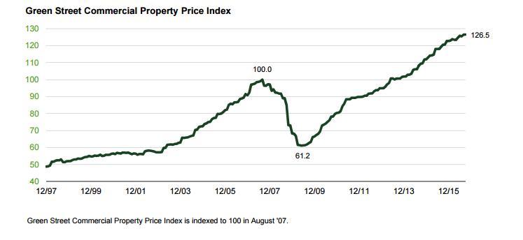 16-10-21米国商業用不動産価格指数