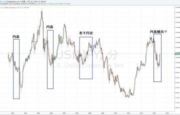 16-11-22FRBの利上げ後のドル円チャート
