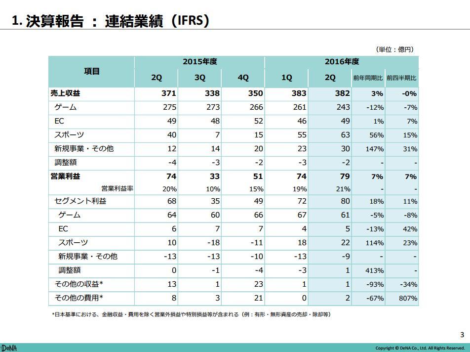 16-11-28dena-決算書2