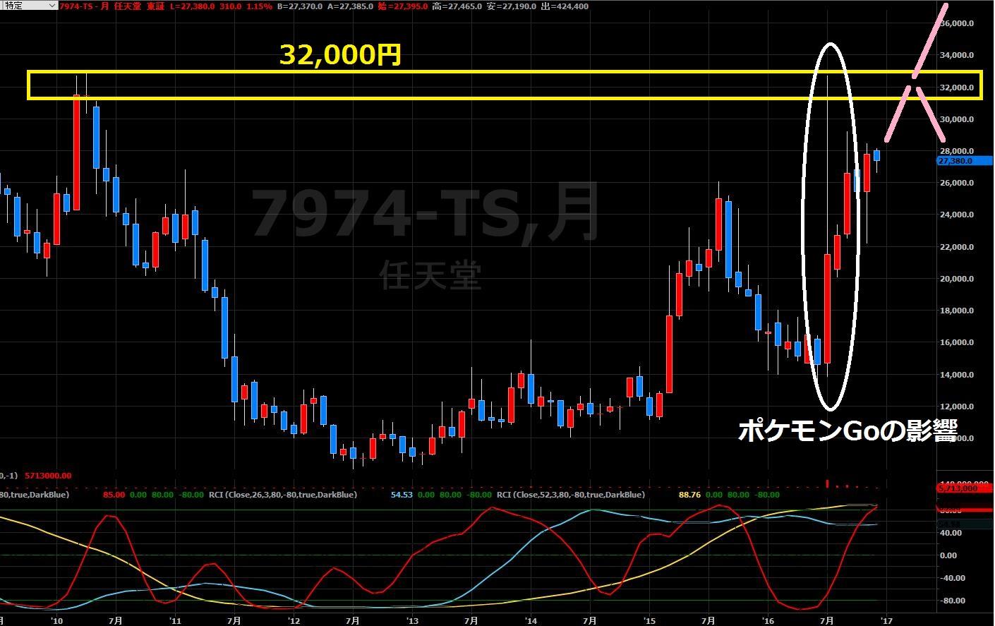 16-12-6任天堂株価-月足2