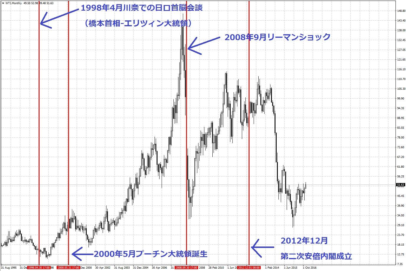 16-12-7原油価格-月足チャート2