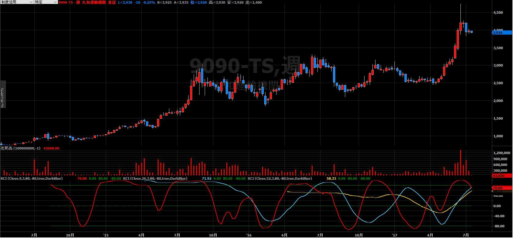 株価 機関 丸和 運輸