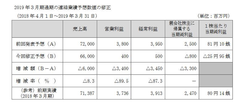 モスフード サービス 株価