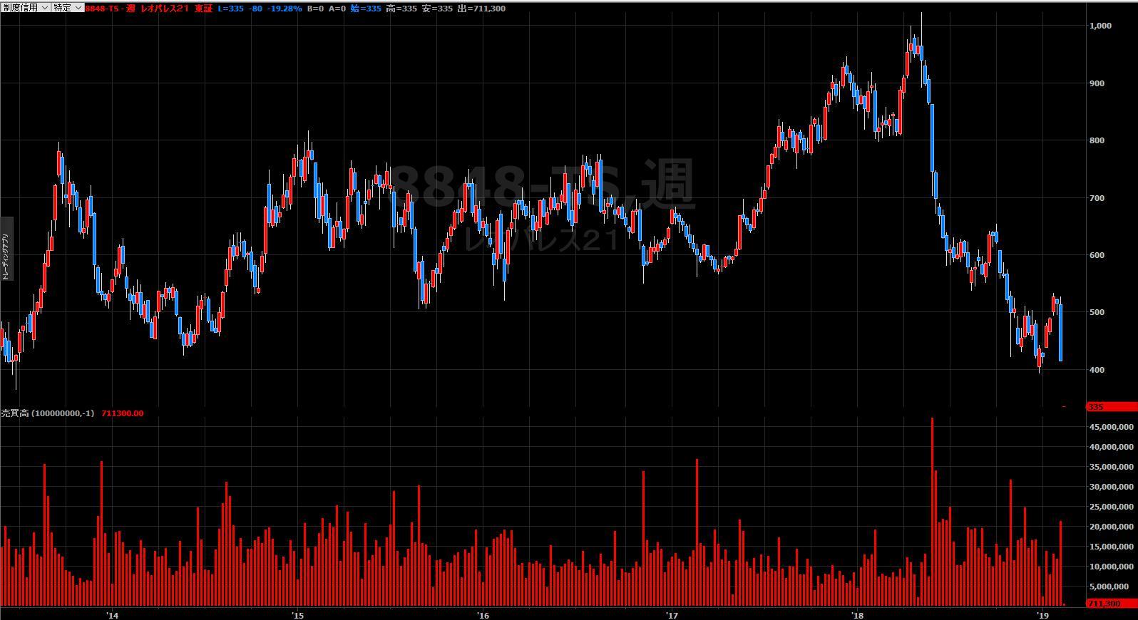 レオパレス株価: レオパレスは赤字だが倒産リスクは顕在化せず、ただし過去に