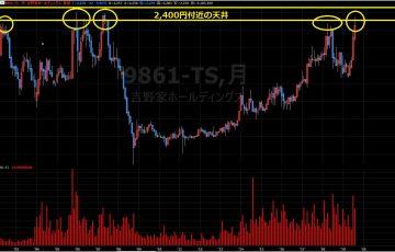 コロプラ 株価予想