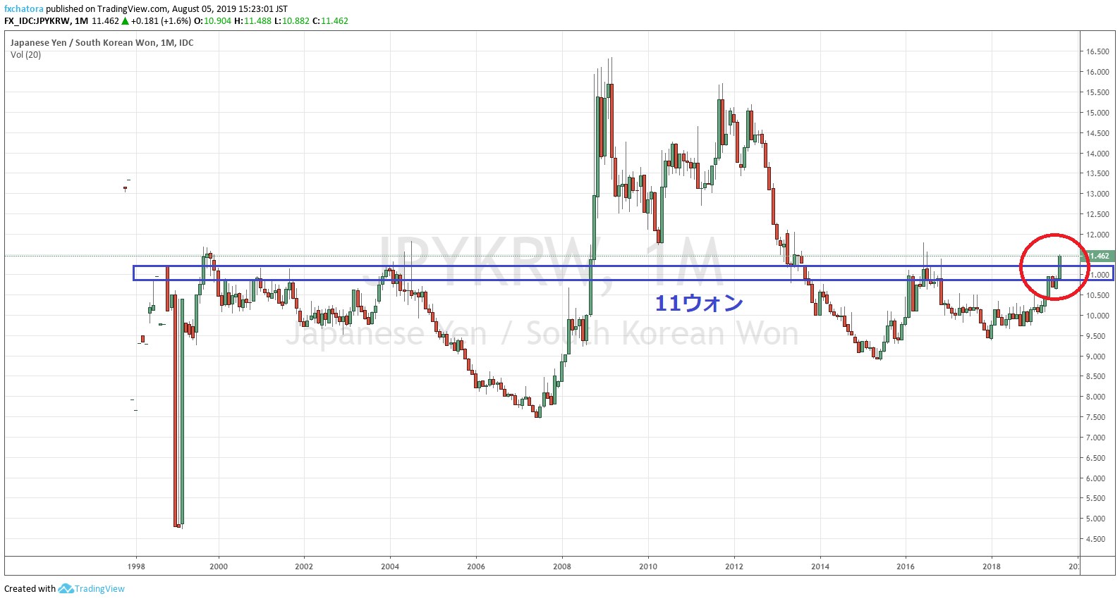 為替 円 ウォン チャート